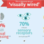 Advantages of using Visual in Content Marketing