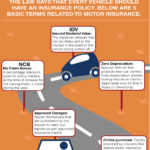 Motor Insurance Policy