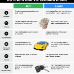 Benefits of Car Leasing: Should You Lease or Buy a Car?