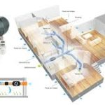 Ways to Benefit From The Right Sub Floor Ventilation